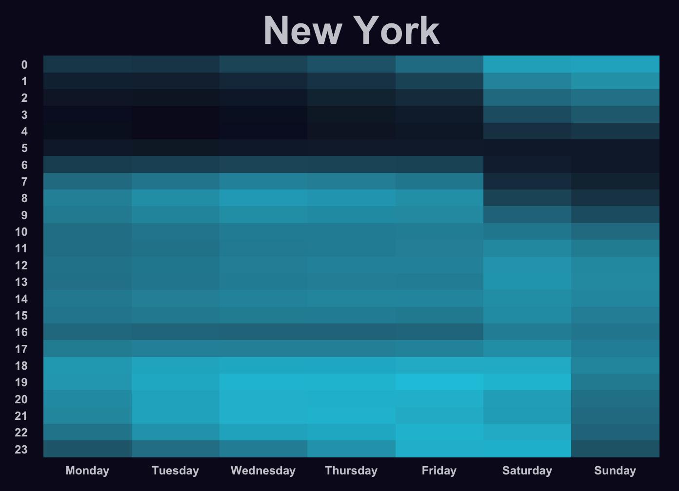 Taxi Pulse of New York City | Minimize Regret